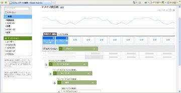 G_domain